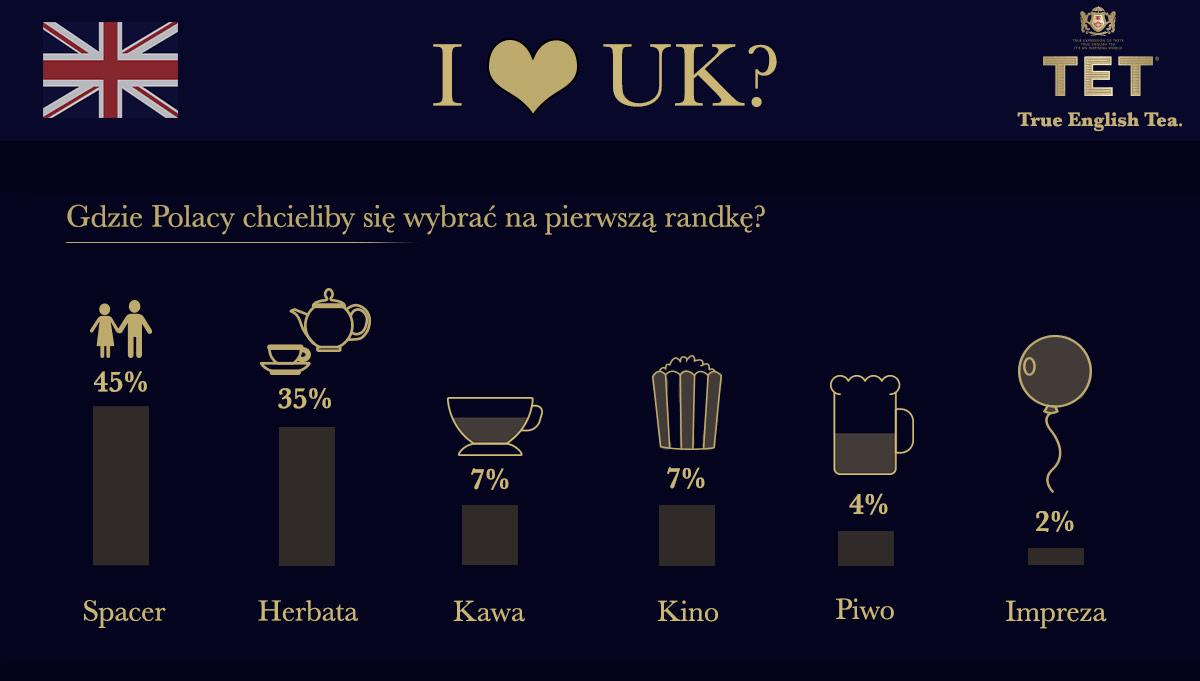infografika-tet-walentynki_main